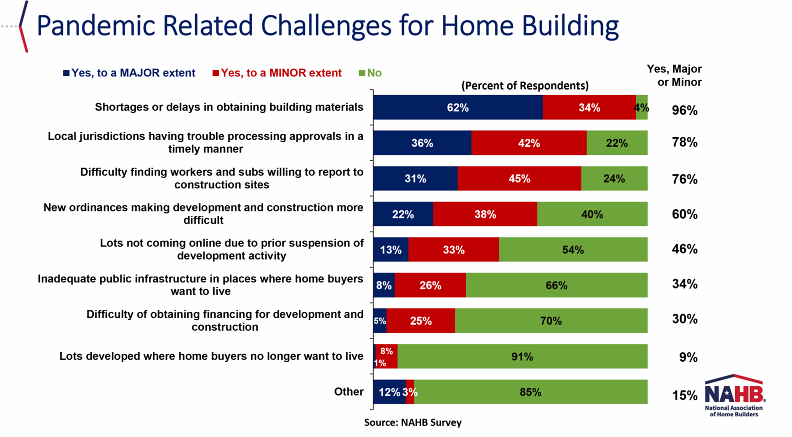 chart about pandemic related challenges to home building